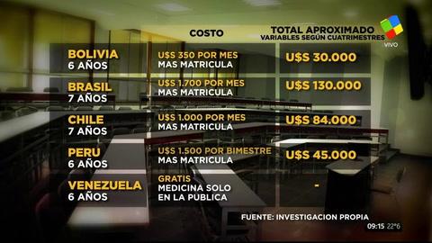 Argentina vs. el resto: cuánto le cuesta a un alumno estudiar acá y en otros países de la región