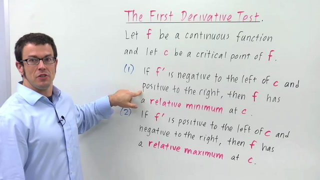 The First Derivative Test for Relative Maximum and Minimum