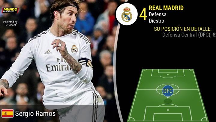 Los números de Sergio Ramos