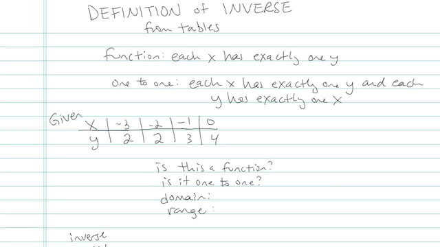 how to find the inverse of a function algebra 2
