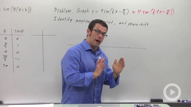 More Transformations of Sine and Cosine - Problem 1
