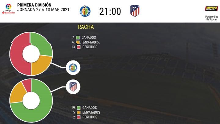 Los datos de los Getafe - Atlético de Madrid