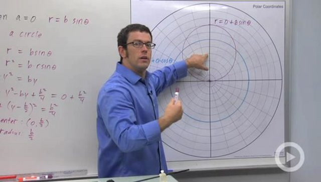 Families of Polar Curves: Circles, Cardiods, and Limacon