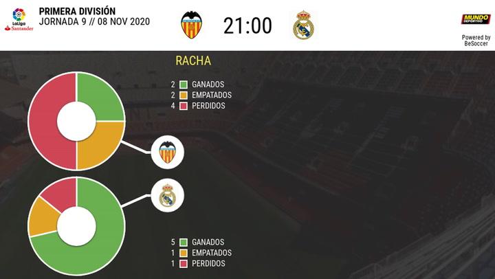 Estadística Valencia-Real Madrid (jornada 9/temp 2020-2021)