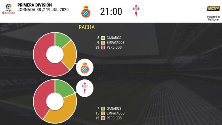 Estadística Espanyol-Celta (temporada 2019-2020)