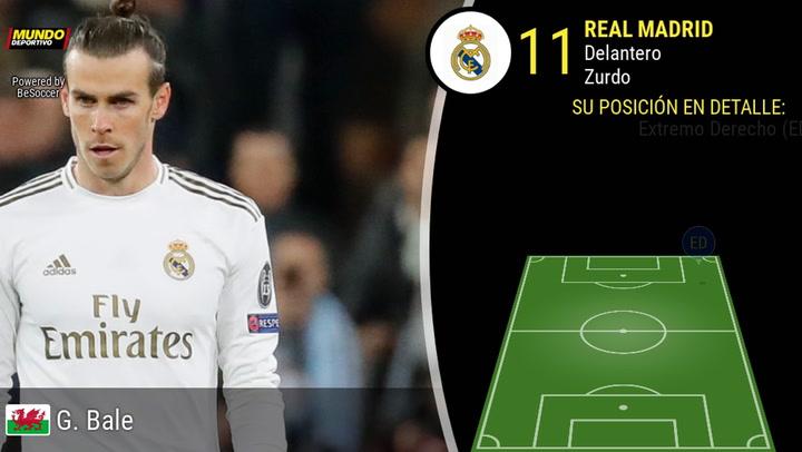 Los datos de Gareth Bale
