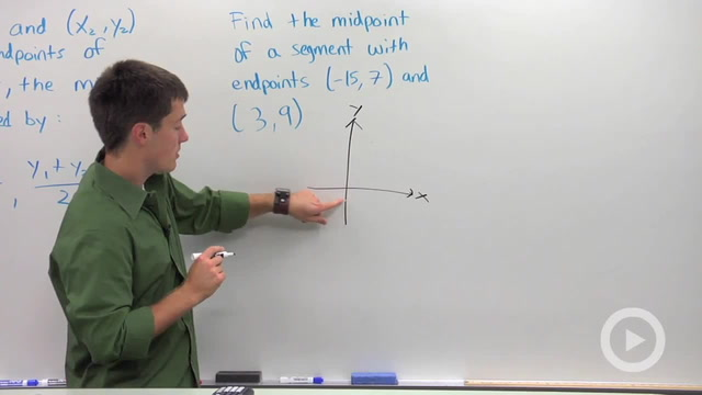 Calculating the Midpoint - Problem 1