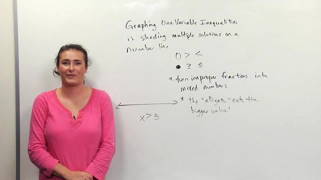 Graphing One Variable Inequalities