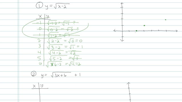 Graphing Radical Equations using a Table - Problem 5