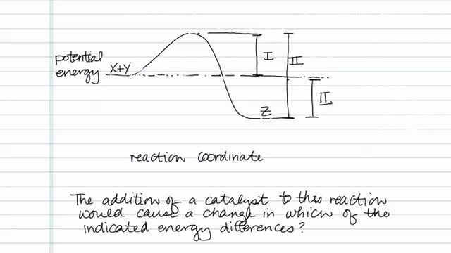 Understanding Energy Diagrams