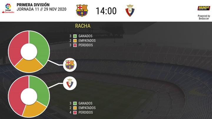 Los datos de los Barça - Osasuna