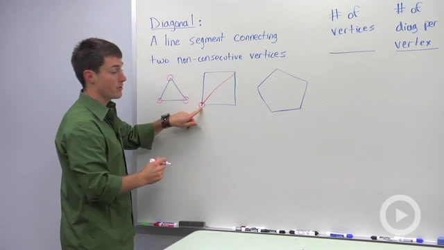 Number of Diagonals in a Polygon