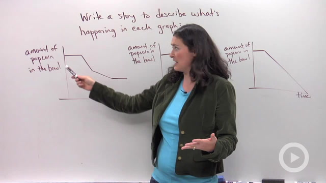 Interpreting Graphs - Problem 2