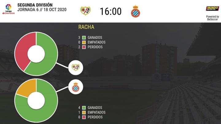 Las estadísticas del Rayo - Espanyol