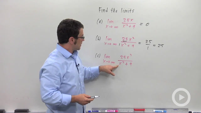 Limits at a Glance - Problem 1