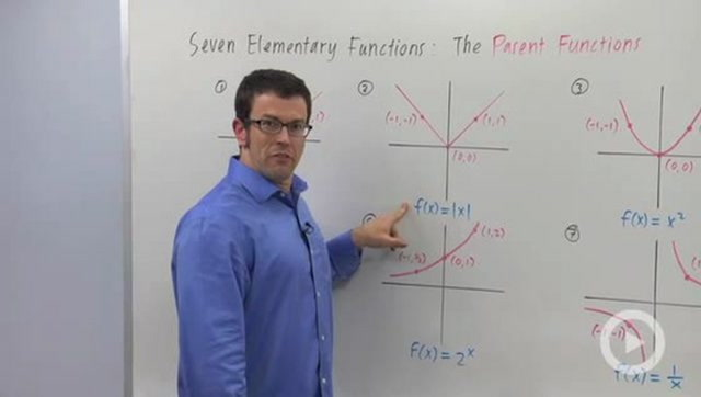 Seven Elementary Functions and Their Graphs