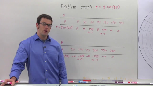Families of Polar Curves: Roses - Problem 2