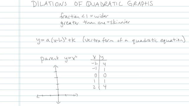Dilations of Quadratic Graphs - Problem