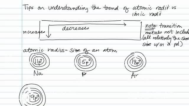 Understanding the Trend of Atomic vs Ionic Radii