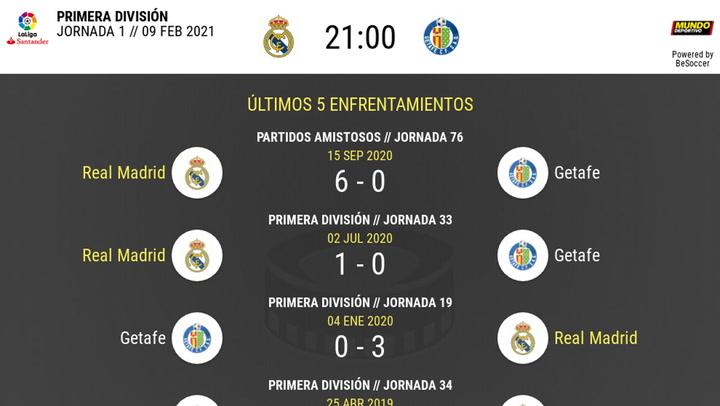 Real Madrid - Getafe: las estadísticas de la previa