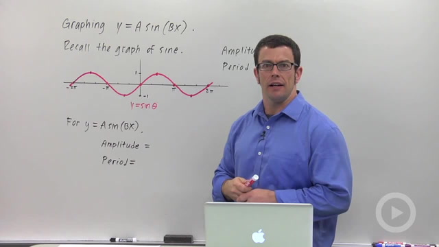 Transforming the Graphs of Sine and Cosine
