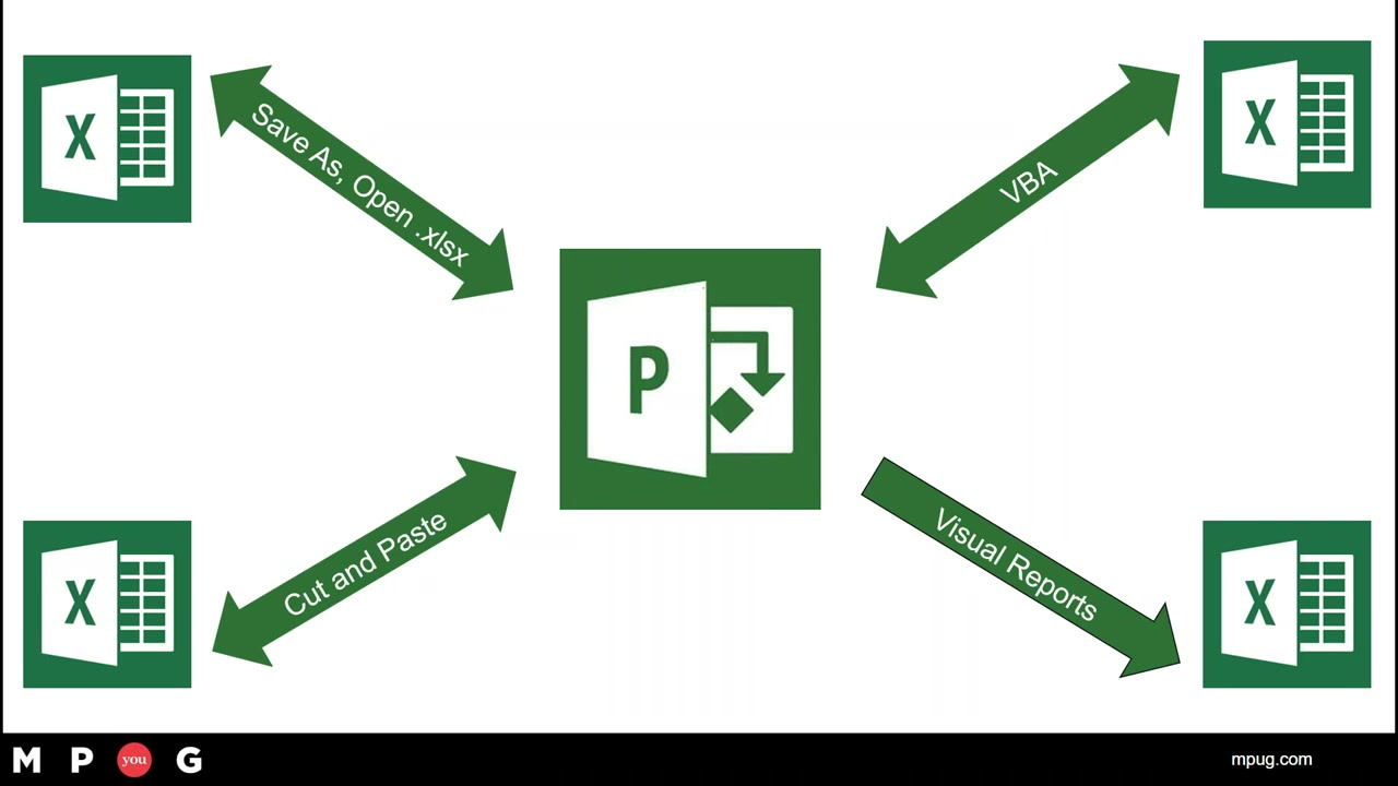 Project and Excel Integration – the application dream team