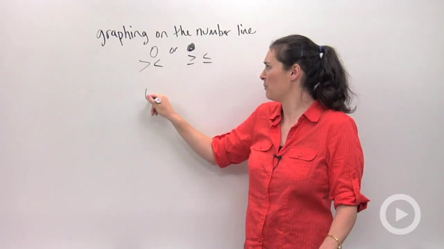 Solving and Graphing Inequalities using Multiplication or Division