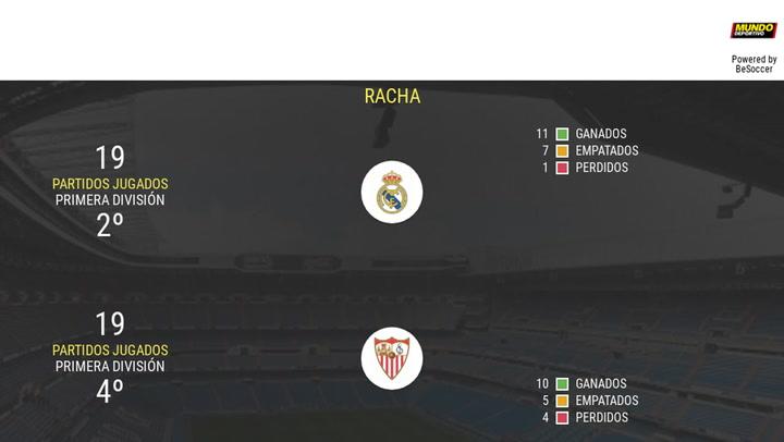 Todos los datos del Real Madrid - Sevilla