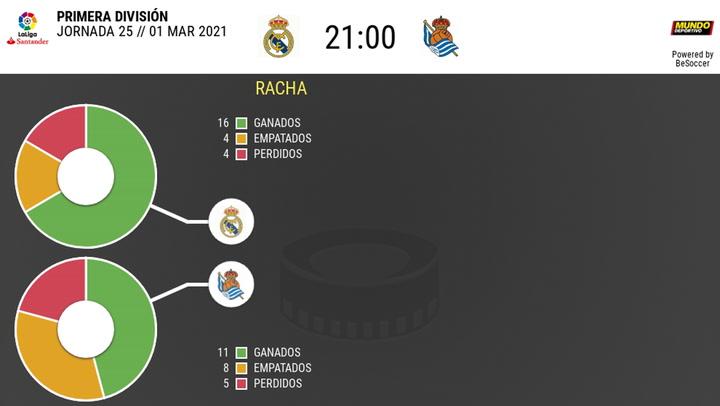 Los datos de los Real Madrid - Real Sociedad