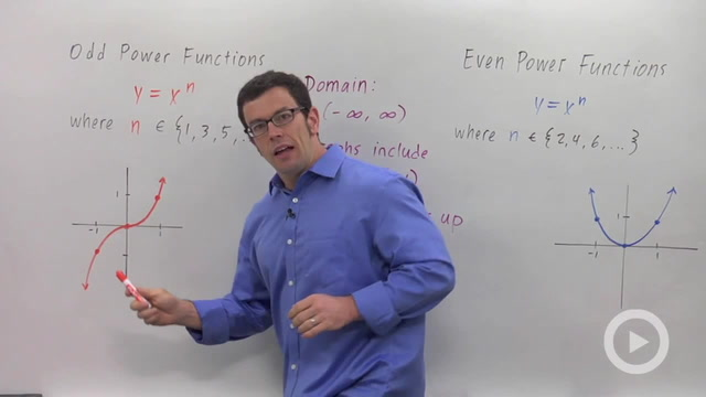 Integer Power Functions