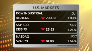 Dow drops 200 pts on weak earnings, election fears