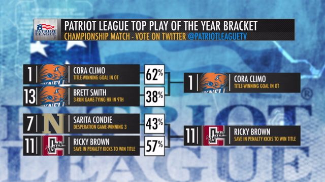 Final - Patriot League Top Play of the Year Challenge