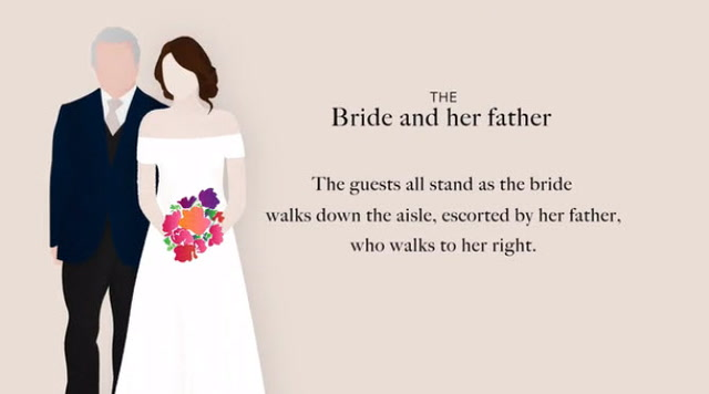 An Easy Guide to the Wedding Processional Order
