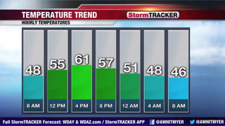 Chilly Monday With Rain Chances
