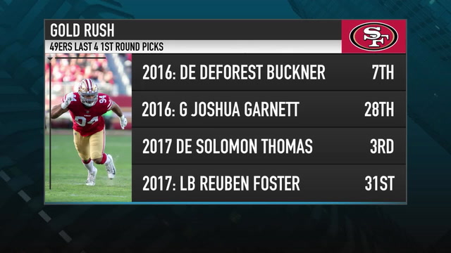 How Will the 49ers Attack the Draft?