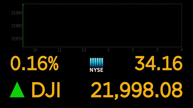 Apple Takes Dow Over 22,000, Other Stocks Mixed