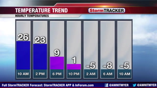 Tracking A STRONG Cold Front Today