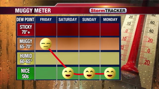 Not so humid this weekend