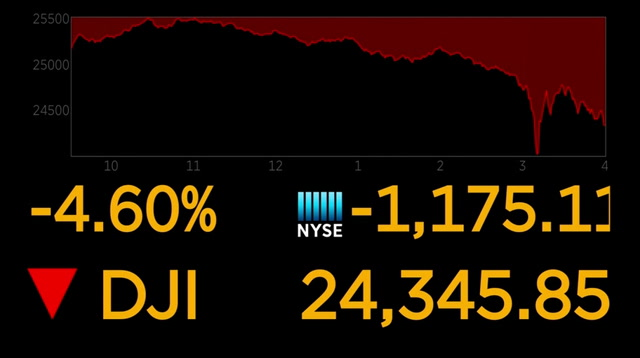 Dow Closes Down 1,175 Points