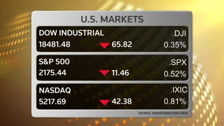 Wall St. falls on weakness in materials, healthcare