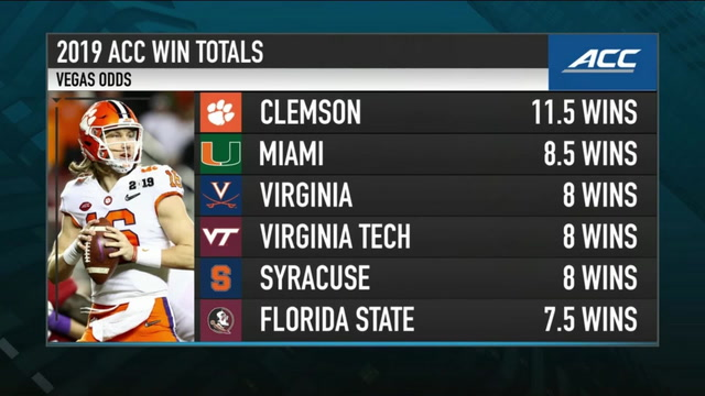 Breaking Down the 2019 ACC Win Totals