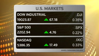 Dow above 19,000 for first time