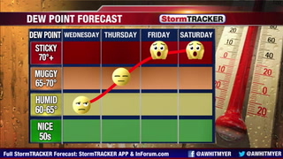 Tracking heat & humidity on the increase