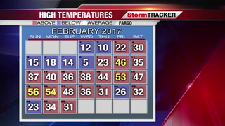 February Recap! Plus Warm Up Or Cool Down In The Forecast?